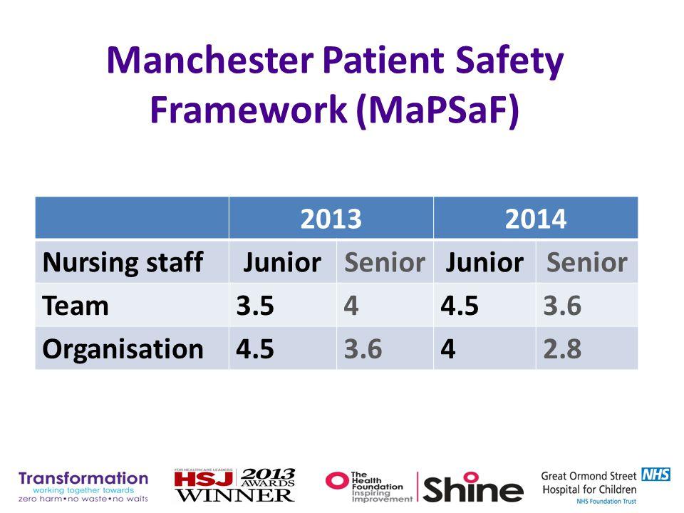 Manchester Patient Safety Framework (MaPSaF) 20132014 Nursing staffJuniorSeniorJuniorSenior Team3.544.53.6 Organisation4.53.642.8