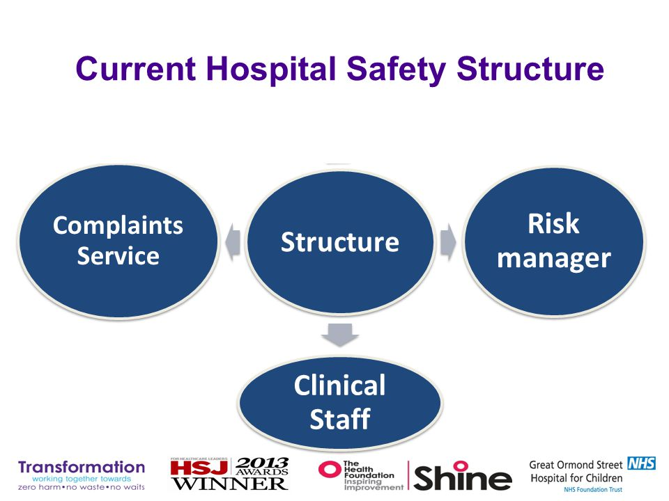 Current Hospital Safety Structure