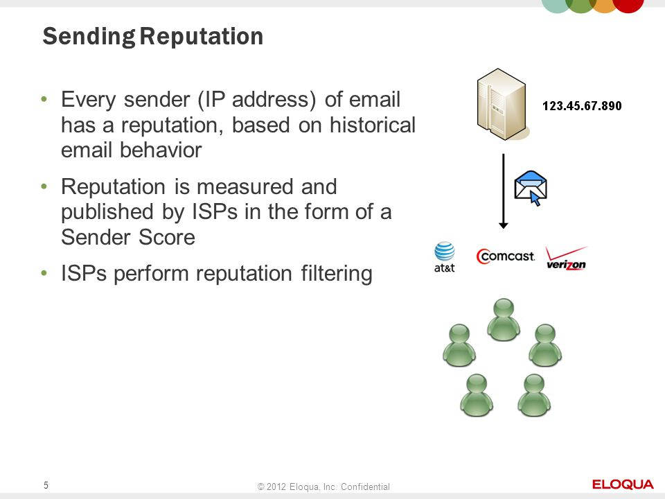 © 2012 Eloqua, Inc. Confidential 5 Sending Reputation Every sender (IP address) of email has a reputation, based on historical email behavior Reputati