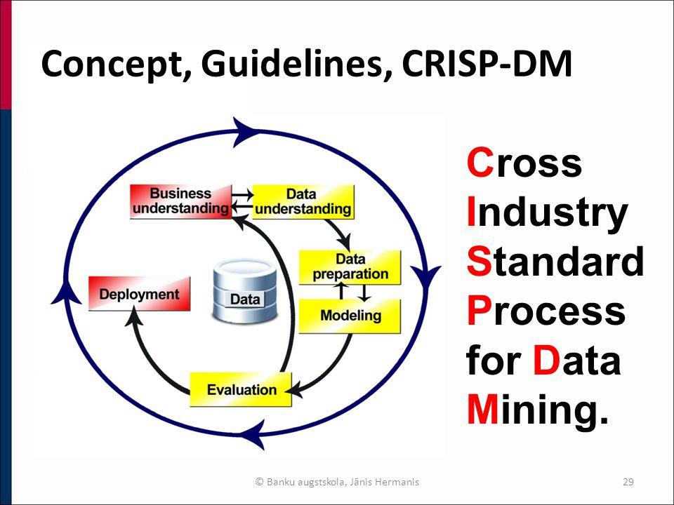 Concept, Guidelines, CRISP-DM © Banku augstskola, Jānis Hermanis29 Cross Industry Standard Process for Data Mining.