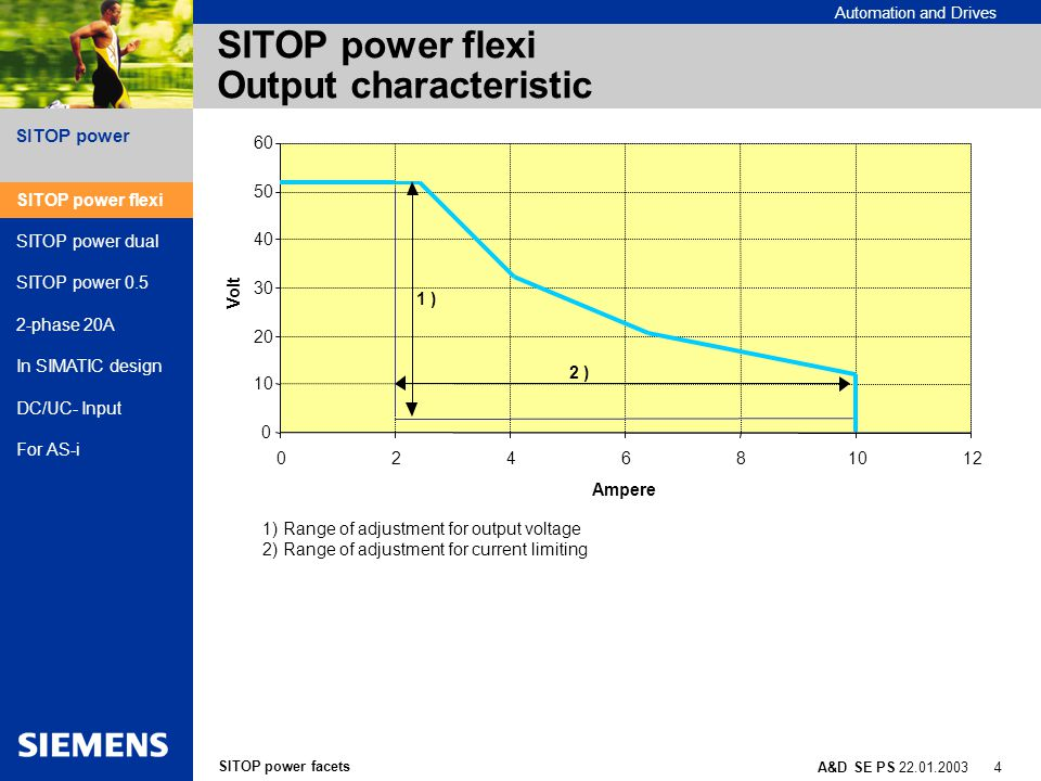 SITOP power facets A&D SE PS 22.01.2003 15 SITOP power Automation and Drives SITOP power with direct current and universal connection Direct current input (DC/DC 2A) For 48/60/110 V battery networks via DC input 38 to 121 V Universal connection (2.5/4/10 A) For 120 V and 230 V power networks without switching thanks to wide-range input range from 93 to 264 V AC For 220 VAC - battery systems.
