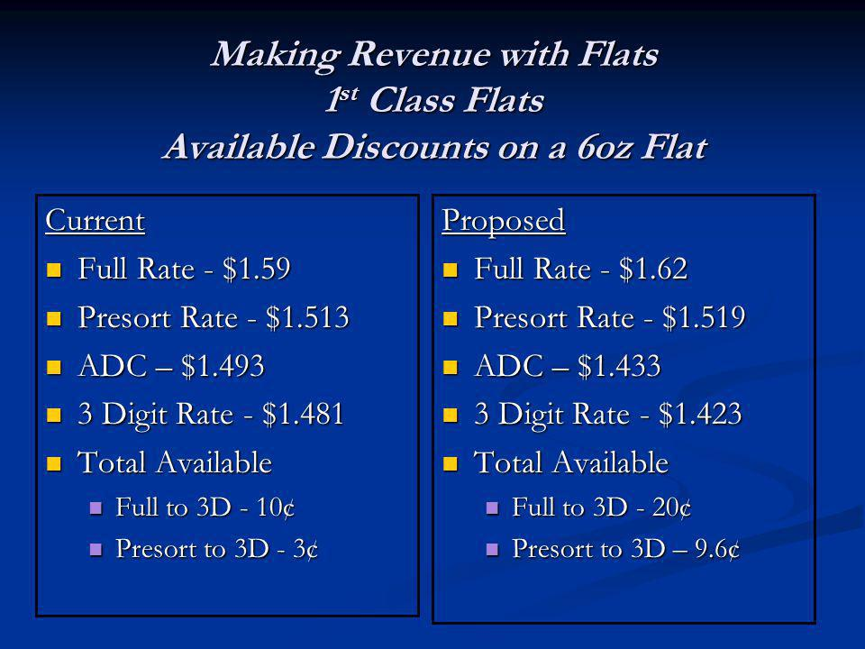 Making Revenue with Flats 1 st Class Flats Available Discounts on a 6oz Flat Current Full Rate - $1.59 Full Rate - $1.59 Presort Rate - $1.513 Presort Rate - $1.513 ADC – $1.493 ADC – $1.493 3 Digit Rate - $1.481 3 Digit Rate - $1.481 Total Available Total Available Full to 3D - 10¢ Full to 3D - 10¢ Presort to 3D - 3¢ Presort to 3D - 3¢ Proposed Full Rate - $1.62 Presort Rate - $1.519 ADC – $1.433 3 Digit Rate - $1.423 Total Available Full to 3D - 20¢ Presort to 3D – 9.6¢