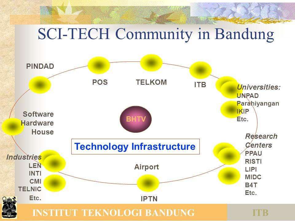 ITBINSTITUT TEKNOLOGI BANDUNG SCI-TECH Community in Bandung ITB Universities: UNPAD Parahiyangan IKIP Etc. Research Centers PPAU RISTI LIPI MIDC B4T E