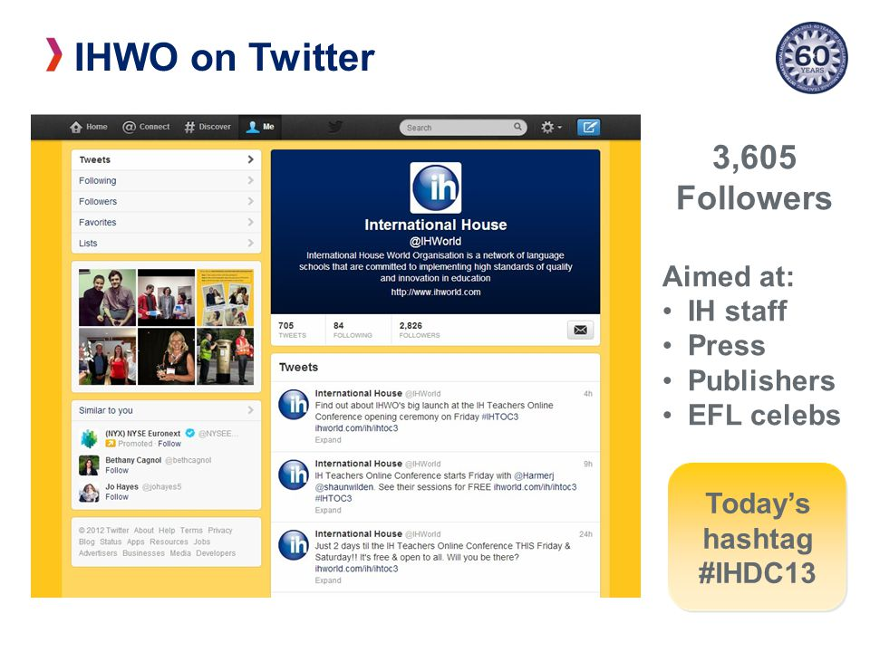IHWO on Twitter 3,605 Followers Aimed at: IH staff Press Publishers EFL celebs Today's hashtag #IHDC13