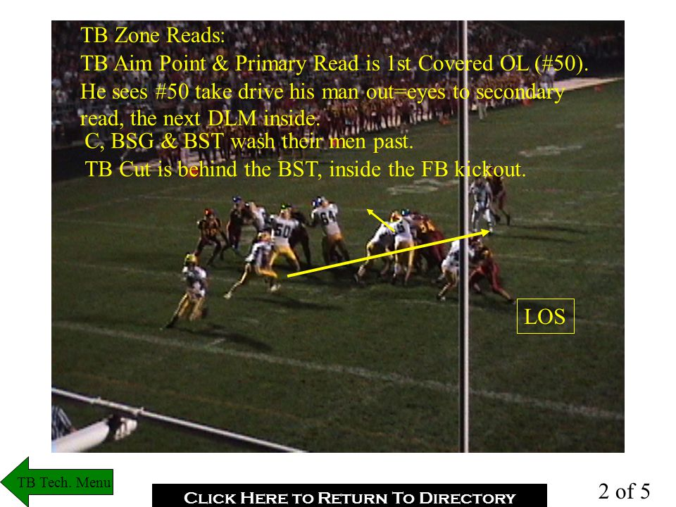TB Zone Reads: TB Aim Point & Primary Read is 1st Covered OL (#50).