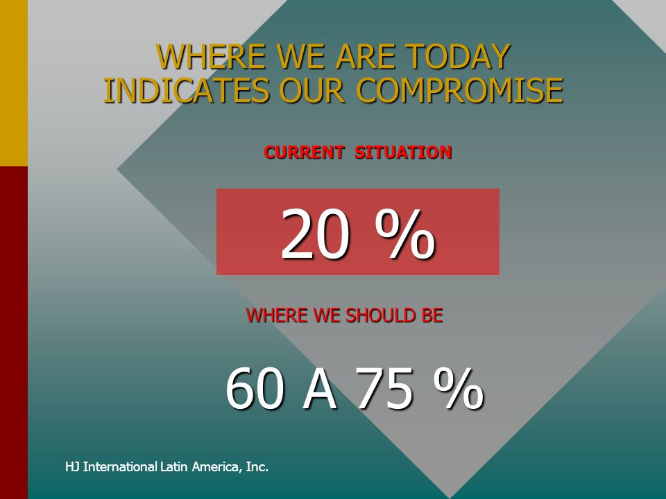 WHERE WE ARE TODAY INDICATES OUR COMPROMISE CURRENT SITUATION 20 % WHERE WE SHOULD BE 60 A 75 % 60 A 75 %
