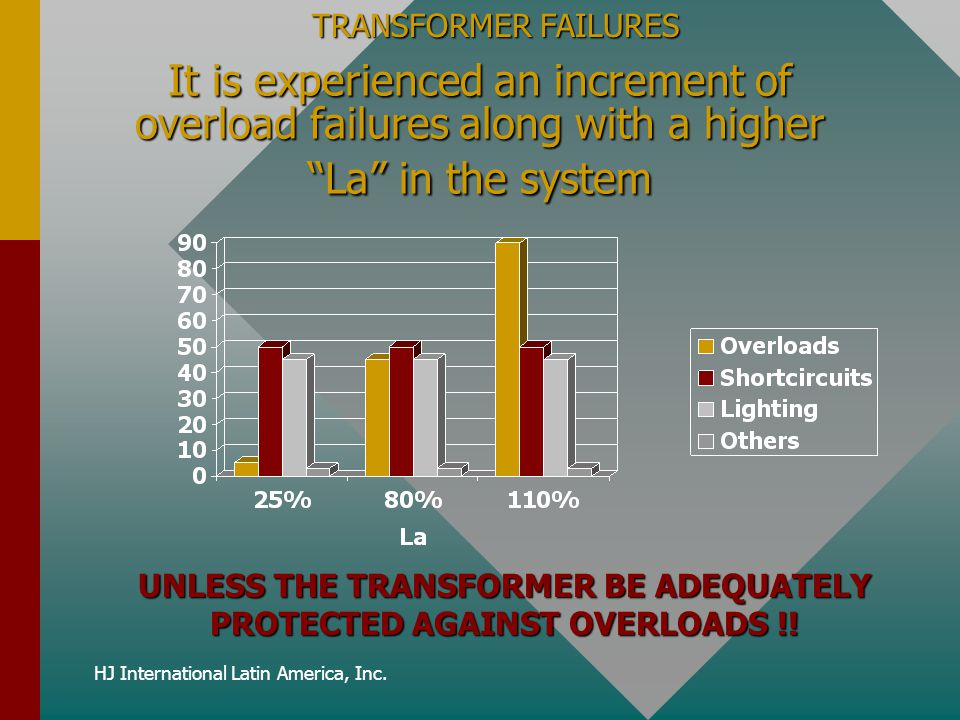 "HJ International Latin America, Inc. It is experienced an increment of overload failures along with a higher ""La"" in the system UNLESS THE TRANSFORMER"