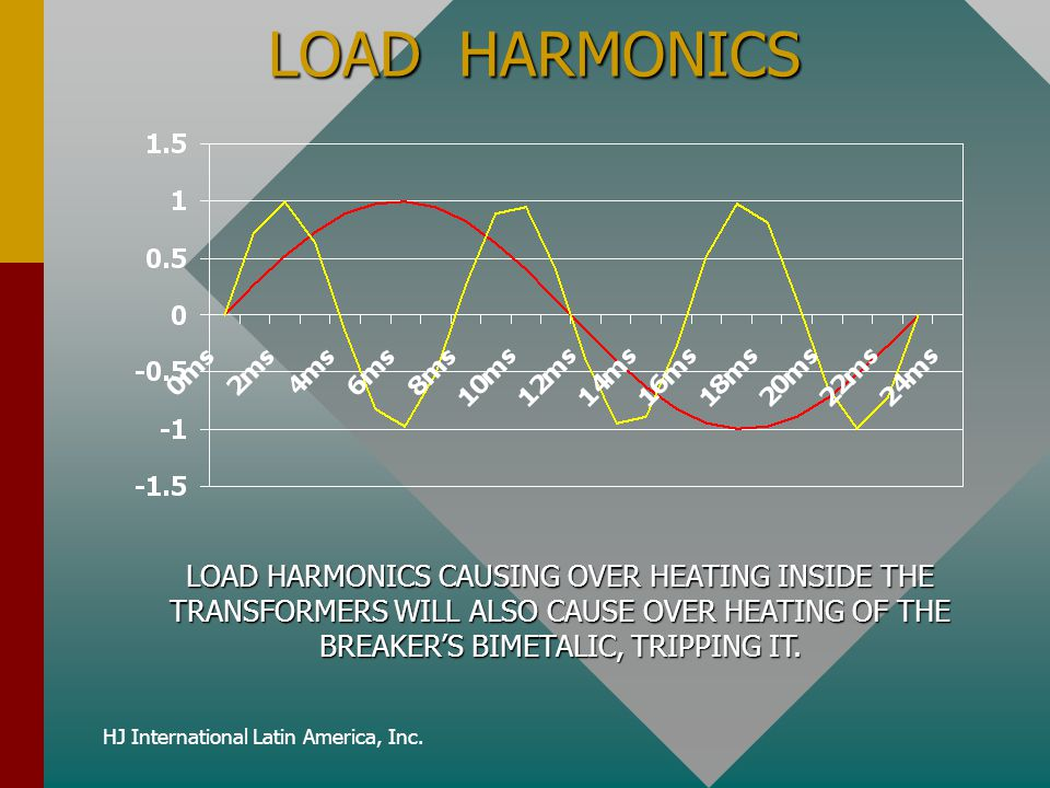 HJ International Latin America, Inc. LOAD HARMONICS LOAD HARMONICS CAUSING OVER HEATING INSIDE THE TRANSFORMERS WILL ALSO CAUSE OVER HEATING OF THE BR