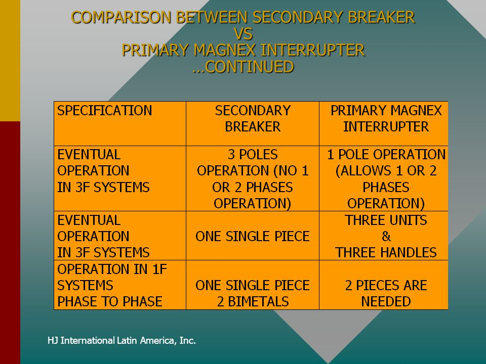 HJ International Latin America, Inc. COMPARISON BETWEEN SECONDARY BREAKER VS PRIMARY MAGNEX INTERRUPTER …CONTINUED