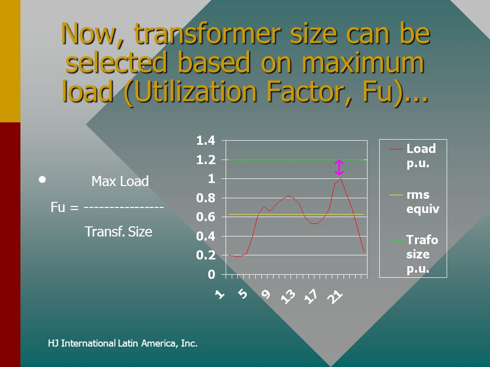 HJ International Latin America, Inc. Now, transformer size can be selected based on maximum load (Utilization Factor, Fu)... Max Load Fu = -----------