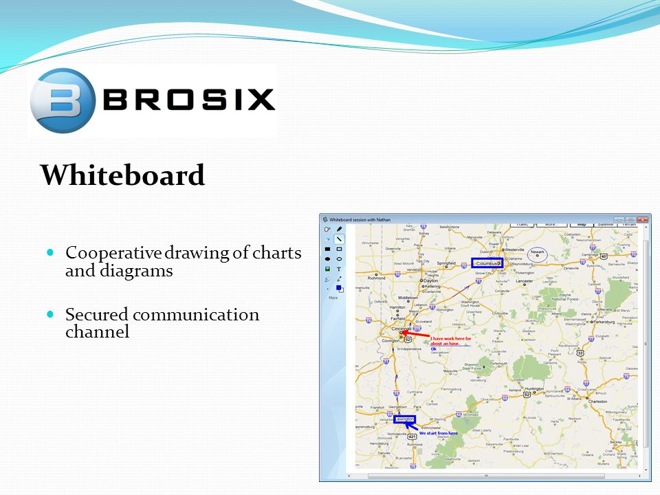 Whiteboard Cooperative drawing of charts and diagrams Secured communication channel