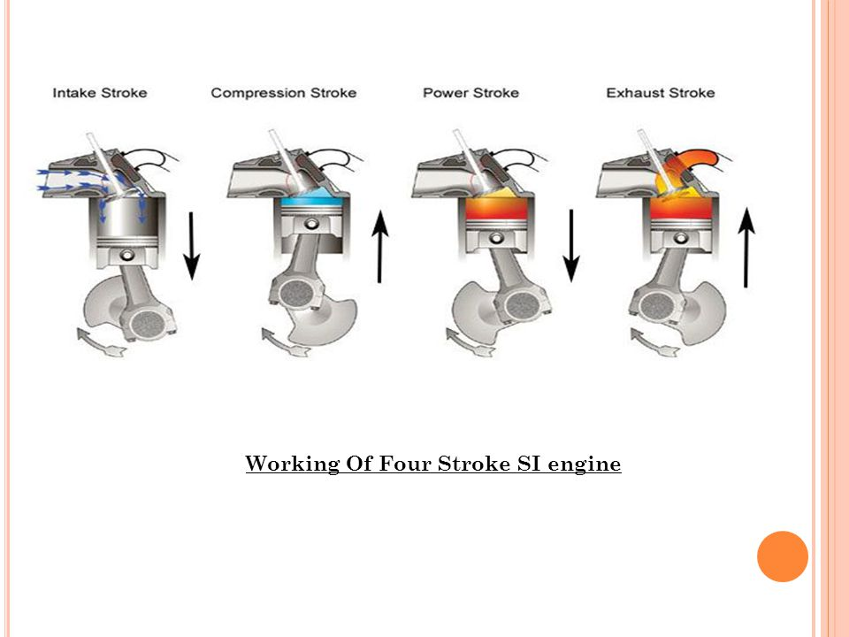 Working Of Four Stroke SI engine