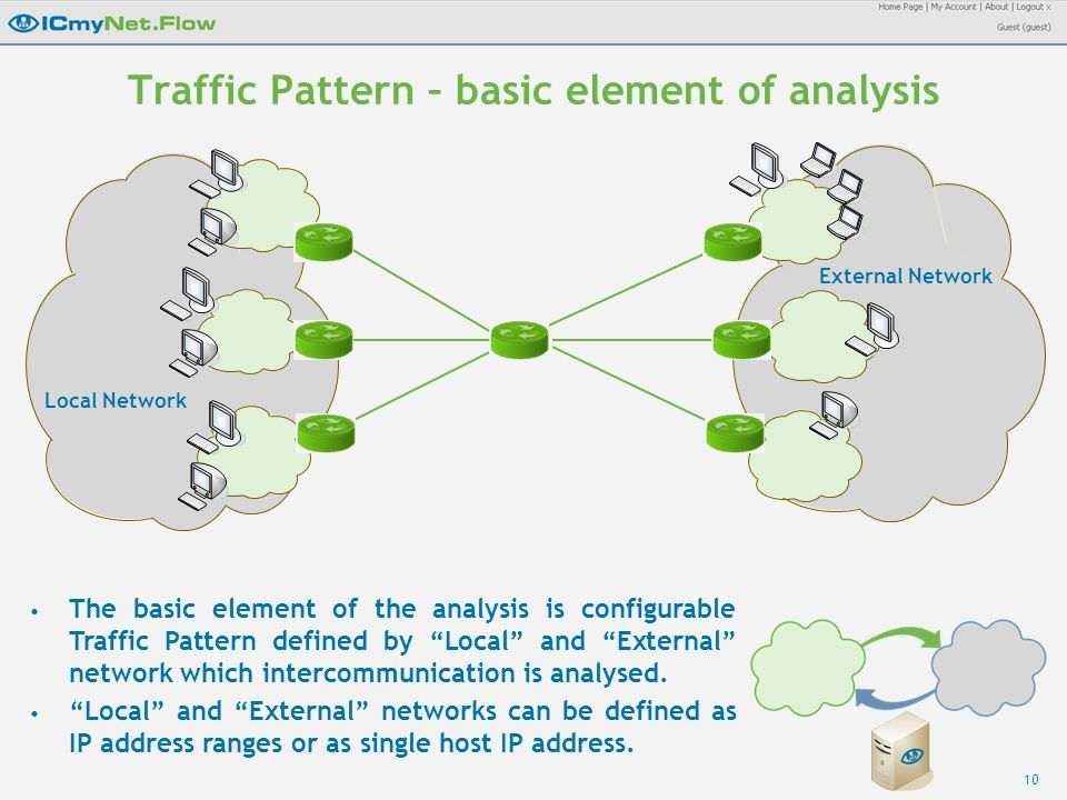 10 Traffic Pattern – basic element of analysis Local Network External Network The basic element of the analysis is configurable Traffic Pattern defined by Local and External network which intercommunication is analysed.