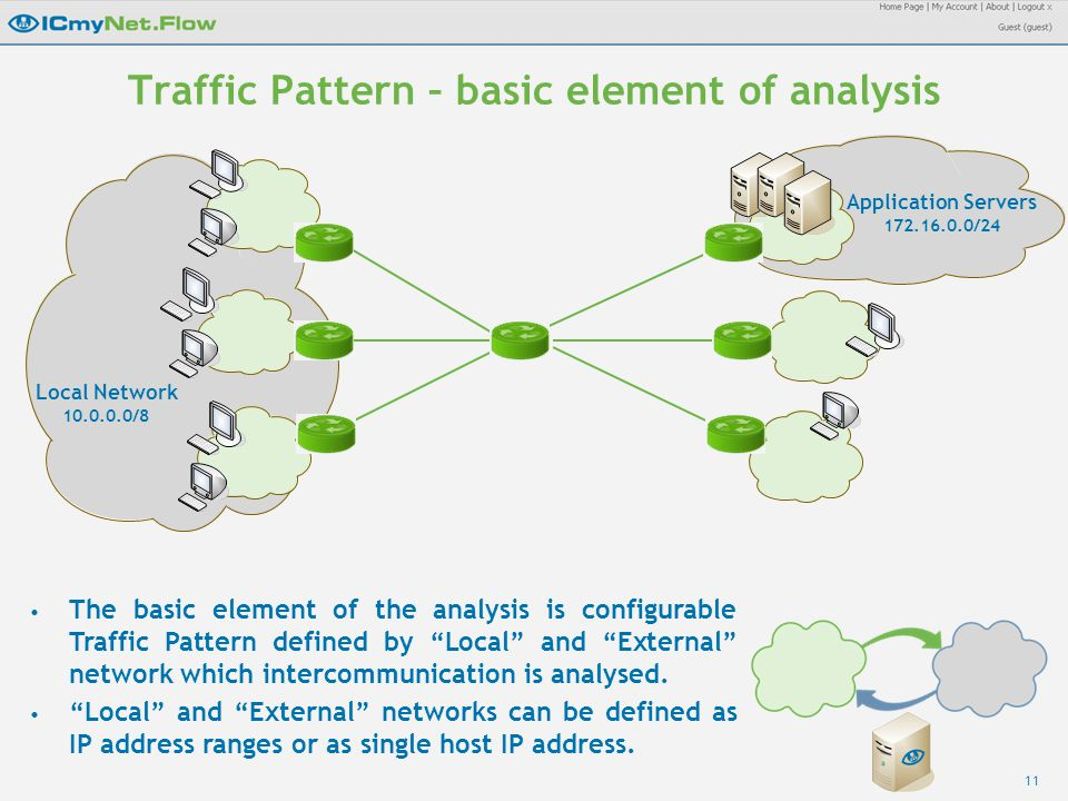 11 Traffic Pattern – basic element of analysis Local Network 10.0.0.0/8 Application Servers 172.16.0.0/24 The basic element of the analysis is configurable Traffic Pattern defined by Local and External network which intercommunication is analysed.
