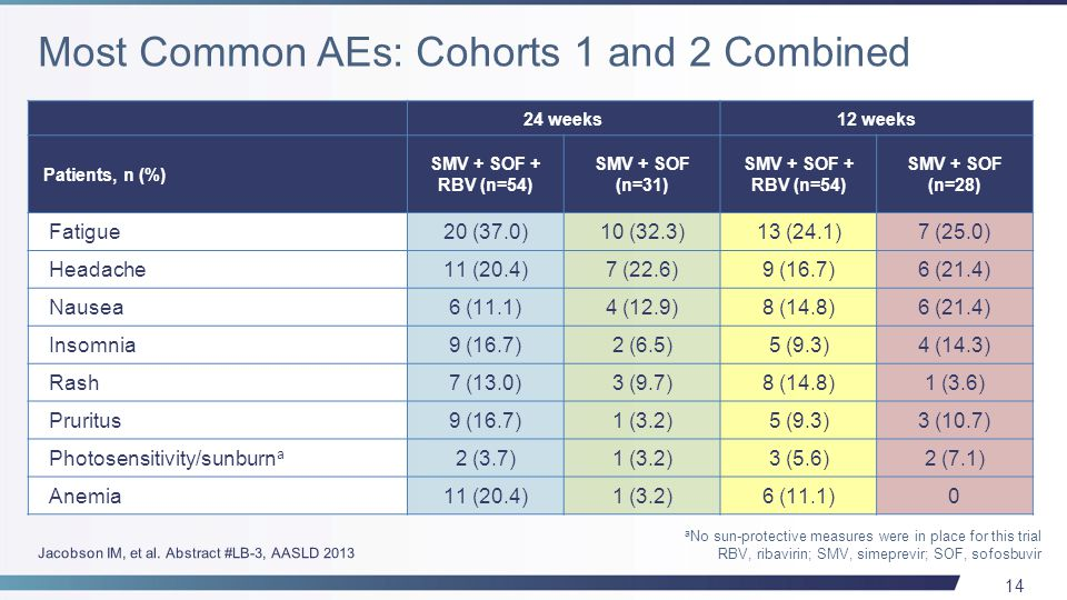 15 Treatment with SMV + SOF ± RBV results in: –High SVR12 rates in HCV GT 1 null responder patients –High SVR4 rates in naïve and null-responder patients with METAVIR F3-F4 Addition of RBV to SMV + SOF may not be needed to achieve high rates of SVR in this patient population 12 weeks of treatment may confer similar SVR rates compared with 24 weeks of treatment SMV + SOF ± RBV was generally well tolerated