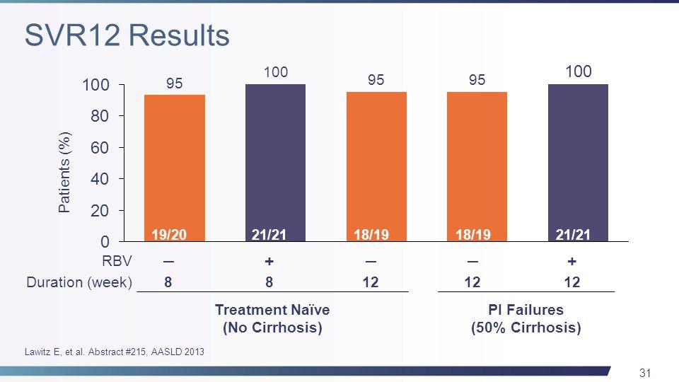 31 Treatment Naïve (No Cirrhosis) PI Failures (50% Cirrhosis) ─── ++ 812 8 Patients (%) 19/2021/2118/19 21/21 RBV Duration (week) Lawitz E, et al. Abs