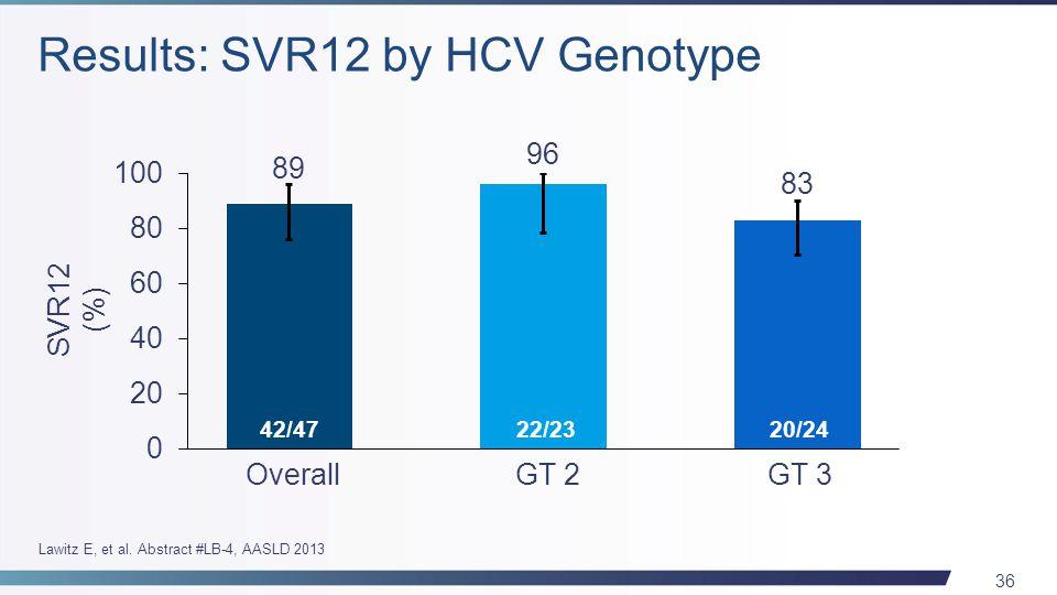 36 OverallGT 2GT 3 42/4722/2320/24 SVR12 (%) Lawitz E, et al. Abstract #LB-4, AASLD 2013