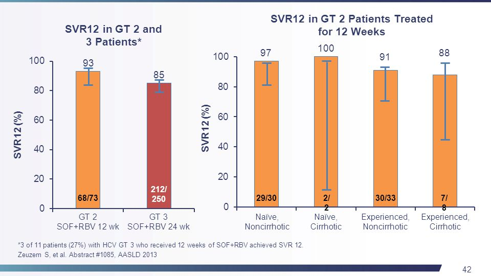42 *3 of 11 patients (27%) with HCV GT 3 who received 12 weeks of SOF+RBV achieved SVR 12.