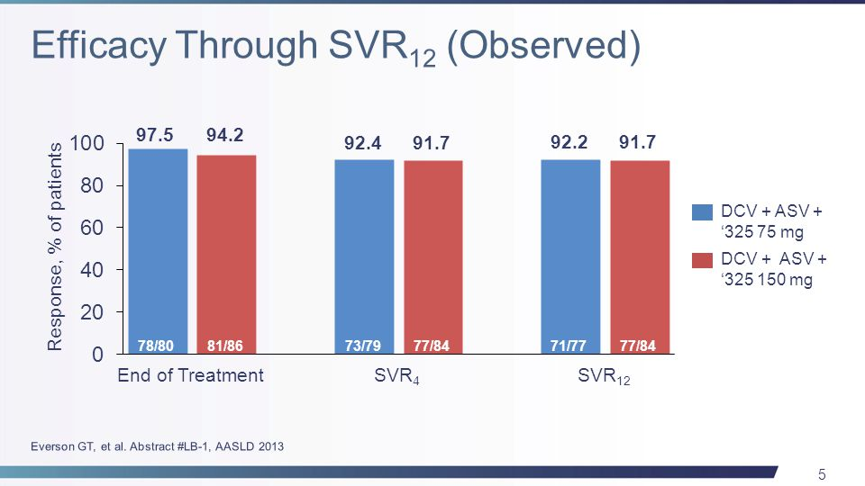 5 End of TreatmentSVR 4 SVR 12 Response, % of patients DCV + ASV + '325 75 mg DCV + ASV + '325 150 mg 97.594.2 92.491.7 92.291.7 78/8081/8673/7977/847