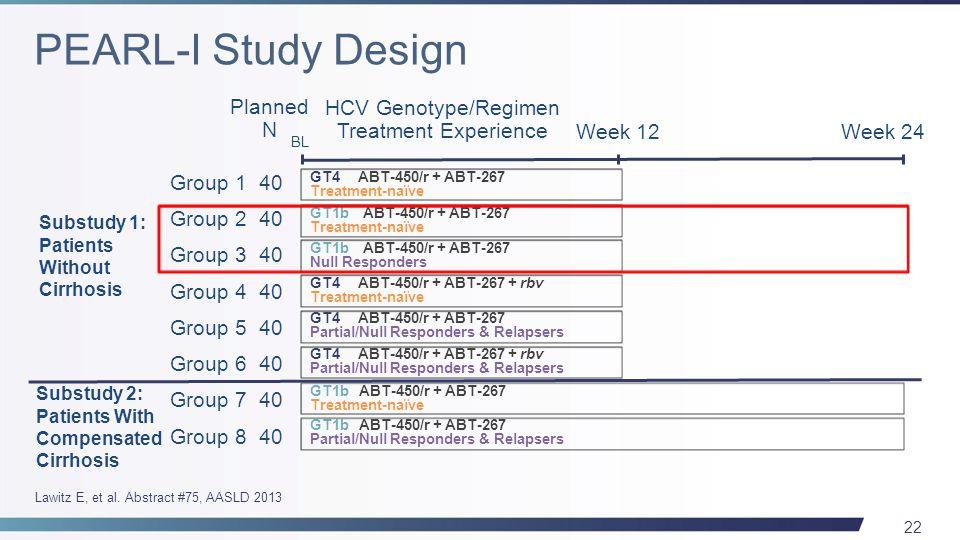 22 Substudy 1: Patients Without Cirrhosis Substudy 2: Patients With Compensated Cirrhosis Group 1 40 Group 2 40 Group 3 40 Group 4 40 Group 5 40 Group 6 40 Group 7 40 Group 8 40 Planned N HCV Genotype/Regimen Treatment Experience Week 12Week 24 GT4 ABT-450/r + ABT-267 Treatment-naïve GT1b ABT-450/r + ABT-267 Treatment-naïve GT1b ABT-450/r + ABT-267 Null Responders GT4 ABT-450/r + ABT-267 + rbv Treatment-naïve GT4 ABT-450/r + ABT-267 Partial/Null Responders & Relapsers GT4 ABT-450/r + ABT-267 + rbv Partial/Null Responders & Relapsers GT1b ABT-450/r + ABT-267 Treatment-naïve GT1b ABT-450/r + ABT-267 Partial/Null Responders & Relapsers BL Lawitz E, et al.