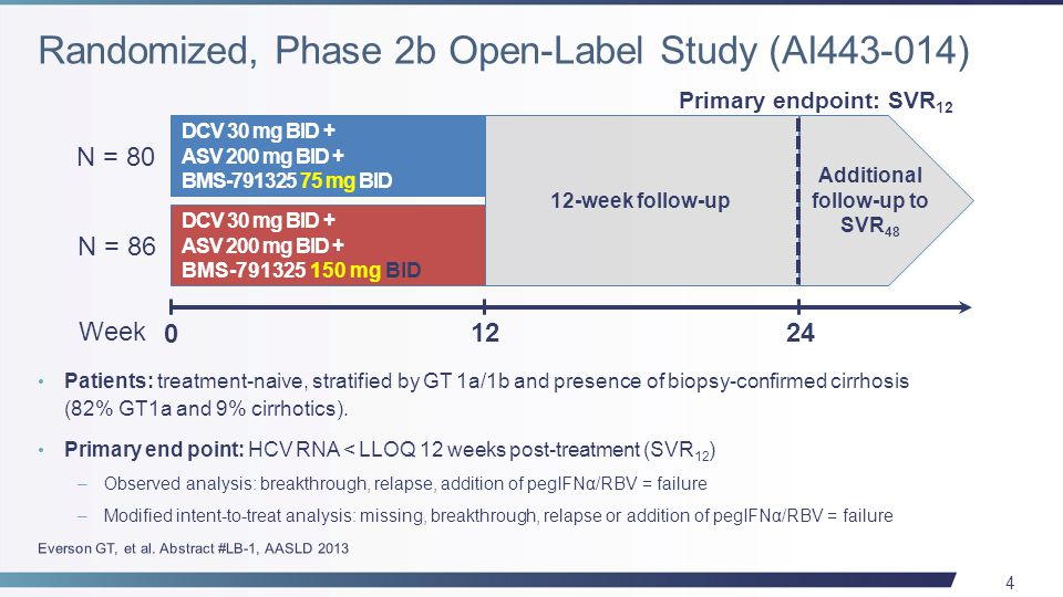 35 All patients were required to have experienced virologic failure –Patients who stopped prior therapy due to an AE were excluded PI Failures n=40 Prior treatment with boceprevir22/40 (55) Prior treatment with telaprevir18/40 (45) Cirrhosis, n (%)22/40 (55) Mean platelet count, x 10 3 /µL107 Mean albumin, g/dL3.8 Lawitz E, et al.