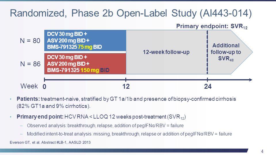 25 Event, n (%) GT1b-infected Treatment-naïve Patients (N=42) GT1b-infected Prior Null Responders (N=40) Headache14 (33.3)10 (25.0) Nausea8 (19.0)0 Dry Skin7 (16.7)0 Fatigue6 (14.3)0 Pruritus6 (14.3)0 Diarrhea6 (14.3)0 Lawitz E, et al.