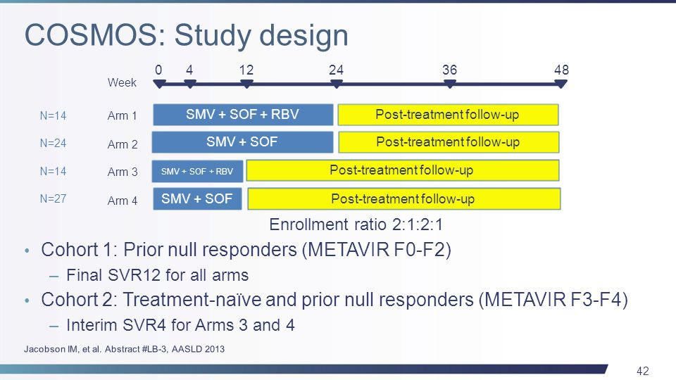 42 Cohort 1: Prior null responders (METAVIR F0-F2) –Final SVR12 for all arms Cohort 2: Treatment-naïve and prior null responders (METAVIR F3-F4) –Interim SVR4 for Arms 3 and 4 SMV + SOF + RBVPost-treatment follow-up 0412243648 Arm 1 Week SMV + SOF SMV + SOF + RBV SMV + SOF Post-treatment follow-up Arm 2 Arm 3 Arm 4 Enrollment ratio 2:1:2:1 N=14 N=24 N=14 N=27