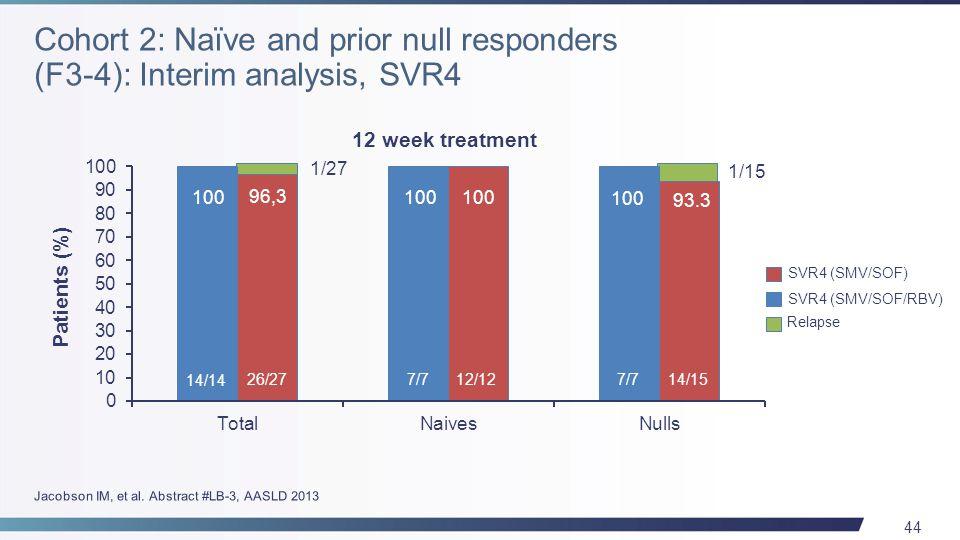 44 Patients (%) 1/27 SVR4 (SMV/SOF) SVR4 (SMV/SOF/RBV) 12 week treatment 7/712/127/714/15 1/15 Relapse 26/27 14/14