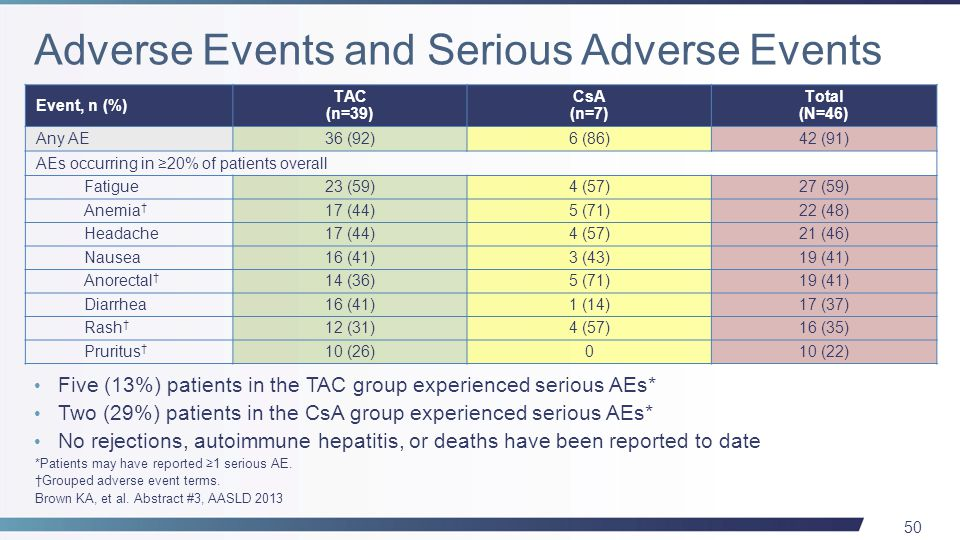 50 Five (13%) patients in the TAC group experienced serious AEs* Two (29%) patients in the CsA group experienced serious AEs* No rejections, autoimmune hepatitis, or deaths have been reported to date Event, n (%) TAC (n=39) CsA (n=7) Total (N=46) Any AE36 (92)6 (86)42 (91) AEs occurring in ≥20% of patients overall Fatigue23 (59)4 (57)27 (59) Anemia † 17 (44)5 (71)22 (48) Headache17 (44)4 (57)21 (46) Nausea16 (41)3 (43)19 (41) Anorectal † 14 (36)5 (71)19 (41) Diarrhea16 (41)1 (14)17 (37) Rash † 12 (31)4 (57)16 (35) Pruritus † 10 (26)010 (22) *Patients may have reported ≥1 serious AE.