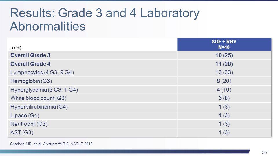 56 Charlton MR, et al. Abstract #LB-2, AASLD 2013