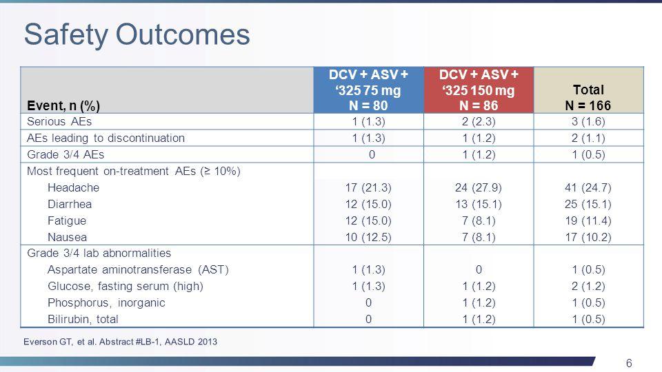 6 Event, n (%) DCV + ASV + '325 75 mg N = 80 DCV + ASV + '325 150 mg N = 86 Total N = 166 Serious AEs1 (1.3)2 (2.3)3 (1.6) AEs leading to discontinuation1 (1.3)1 (1.2)2 (1.1) Grade 3/4 AEs 01 (1.2)1 (0.5) Most frequent on-treatment AEs (≥ 10%) Headache17 (21.3)24 (27.9)41 (24.7) Diarrhea12 (15.0)13 (15.1)25 (15.1) Fatigue12 (15.0)7 (8.1)19 (11.4) Nausea10 (12.5)7 (8.1)17 (10.2) Grade 3/4 lab abnormalities Aspartate aminotransferase (AST)1 (1.3)01 (0.5) Glucose, fasting serum (high)1 (1.3)1 (1.2)2 (1.2) Phosphorus, inorganic01 (1.2)1 (0.5) Bilirubin, total01 (1.2)1 (0.5)