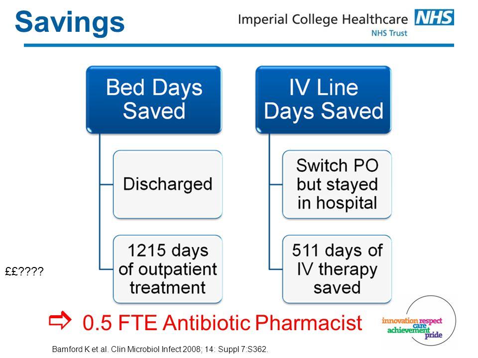 Savings ££ .  0.5 FTE Antibiotic Pharmacist Bamford K et al.