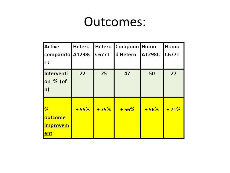 Outcomes: Active comparato r : Hetero A1298C Hetero C677T Compoun d Hetero Homo A1298C Homo C677T Interventi on % (of n) 2225475027 % outcome improvem