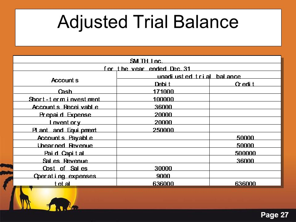 Page 27 Adjusted Trial Balance
