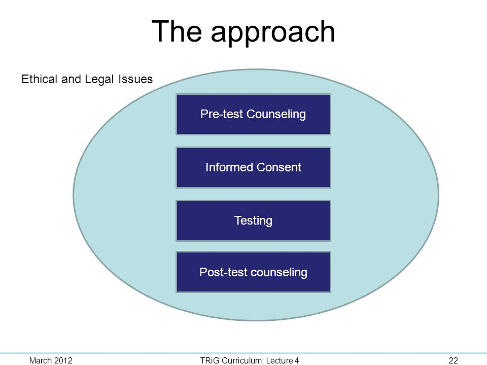The approach Pre-test Counseling Informed Consent Post-test counseling Testing Ethical and Legal Issues March 201222TRiG Curriculum: Lecture 4