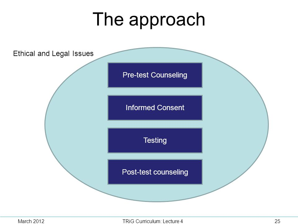 The approach Pre-test Counseling Informed Consent Post-test counseling Testing Ethical and Legal Issues March 201225TRiG Curriculum: Lecture 4