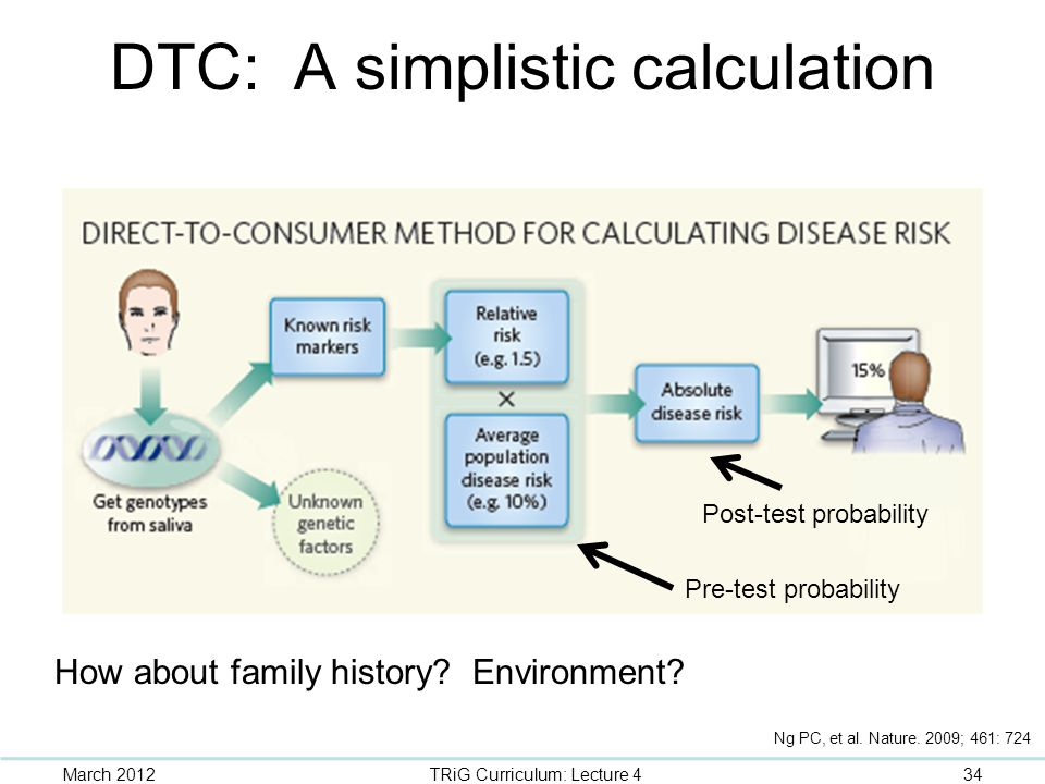 DTC: A simplistic calculation How about family history? Environment? Pre-test probability Post-test probability March 201234TRiG Curriculum: Lecture 4