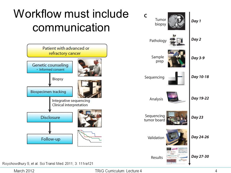Workflow must include communication March 20124TRiG Curriculum: Lecture 4 Roychowdhury S, et al. Sci Transl Med. 2011; 3: 111ra121