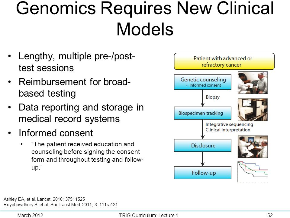 Genomics Requires New Clinical Models Lengthy, multiple pre-/post- test sessions Reimbursement for broad- based testing Data reporting and storage in