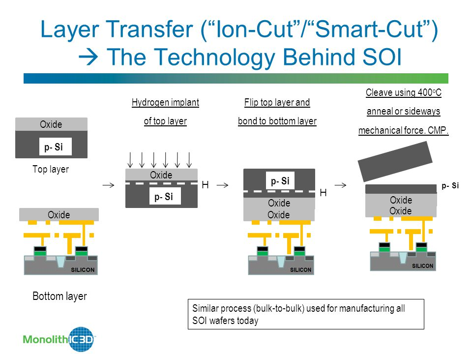 Layer Transfer ( Ion-Cut / Smart-Cut )  The Technology Behind SOI p- Si Oxide p- Si Oxide H Top layer Bottom layer Oxide Hydrogen implant of top layer Flip top layer and bond to bottom layer Oxide p- Si Oxide H Cleave using 400 o C anneal or sideways mechanical force.