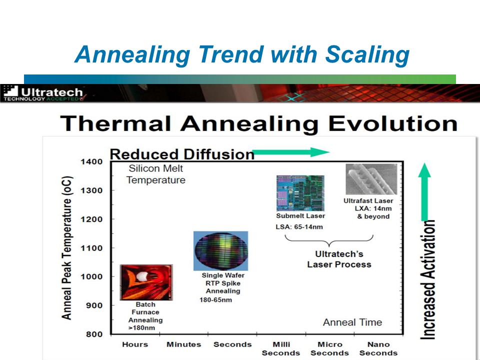 Annealing Trend with Scaling