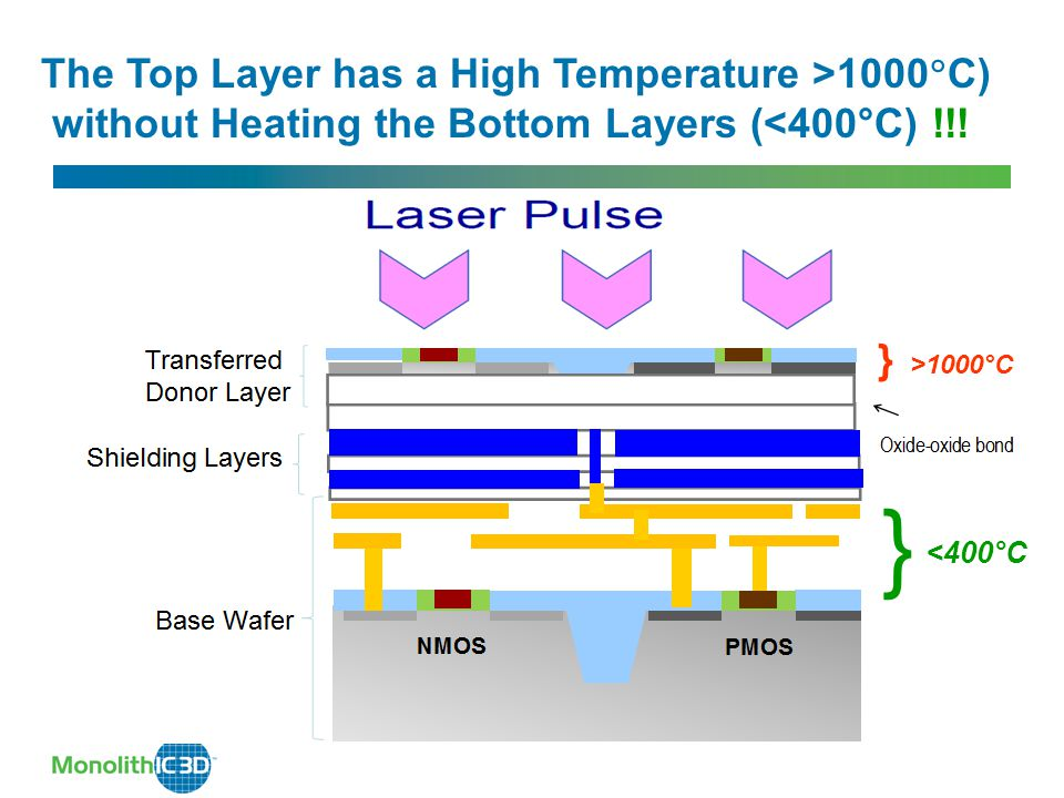 The Top Layer has a High Temperature >1000  C) without Heating the Bottom Layers (<400°C) !!.