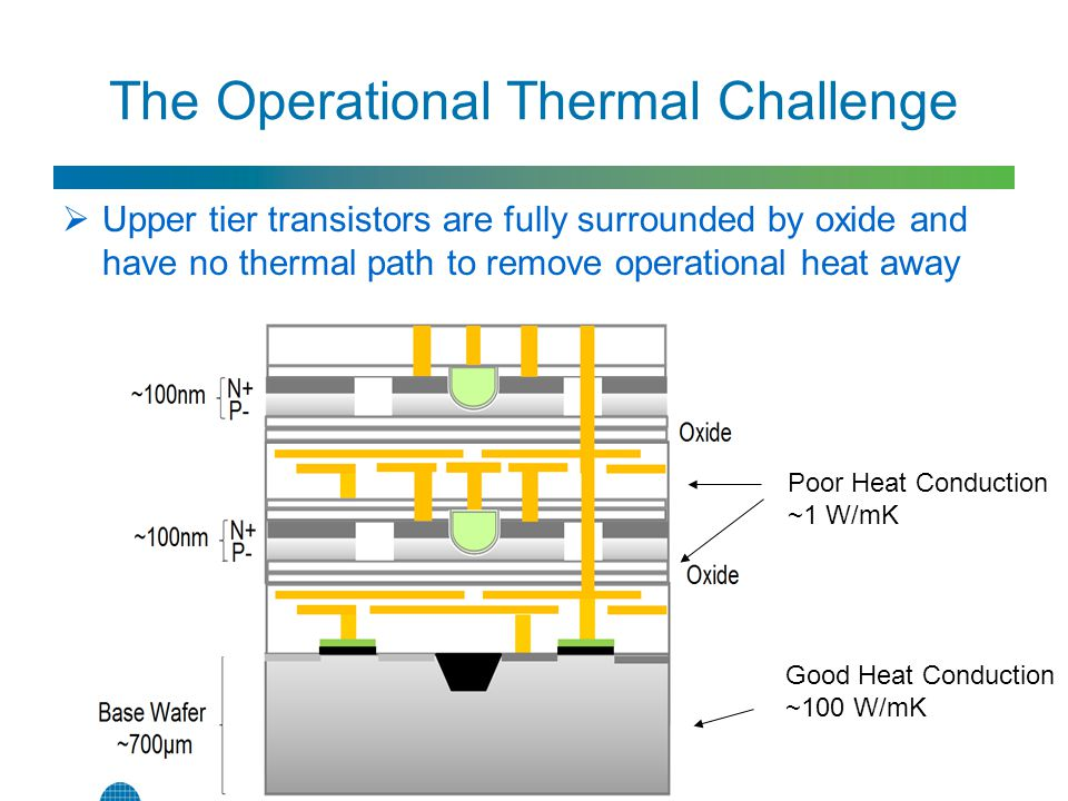 The Operational Thermal Challenge  Upper tier transistors are fully surrounded by oxide and have no thermal path to remove operational heat away Good Heat Conduction ~100 W/mK Poor Heat Conduction ~1 W/mK