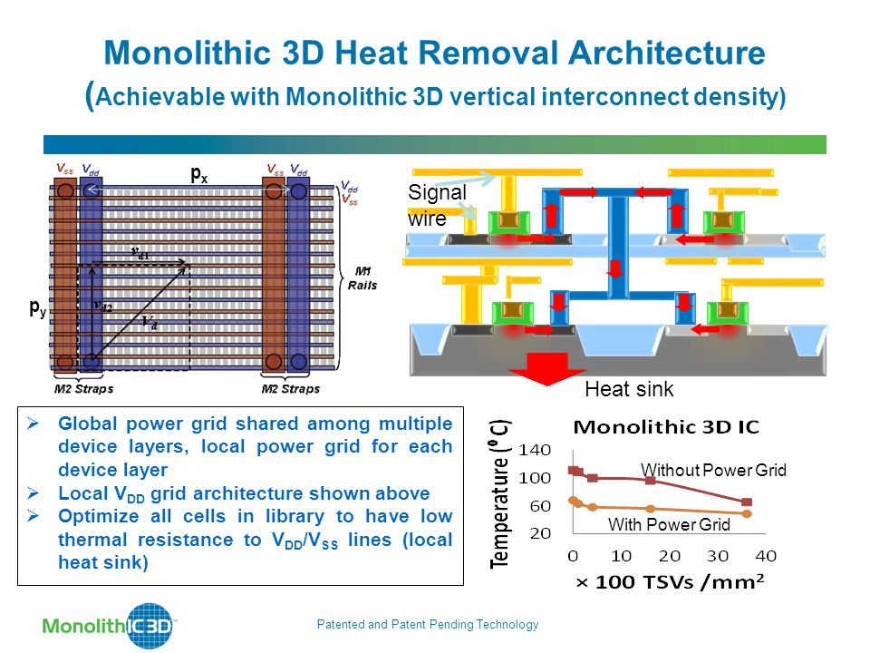 Monolithic 3D Heat Removal Architecture ( Achievable with Monolithic 3D vertical interconnect density)  Global power grid shared among multiple device layers, local power grid for each device layer  Local V DD grid architecture shown above  Optimize all cells in library to have low thermal resistance to V DD /V SS lines (local heat sink) pxpx pypy Patented and Patent Pending Technology Without Power Grid With Power Grid Signal wire Heat sink
