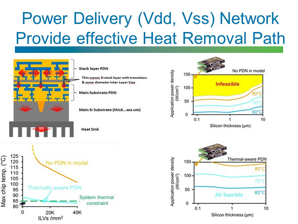 Power Delivery (Vdd, Vss) Network Provide effective Heat Removal Path