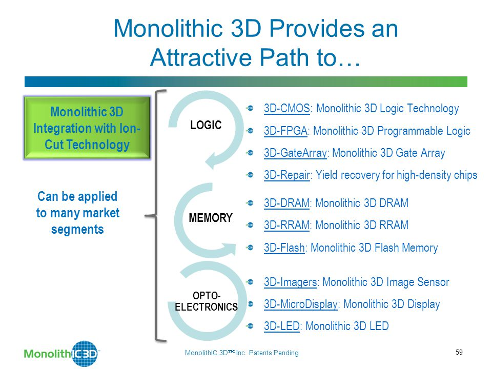 Monolithic 3D Provides an Attractive Path to… 3D-CMOS: Monolithic 3D Logic Technology 3D-FPGA: Monolithic 3D Programmable Logic 3D-GateArray: Monolithic 3D Gate Array 3D-Repair: Yield recovery for high-density chips 3D-DRAM: Monolithic 3D DRAM 3D-RRAM: Monolithic 3D RRAM 3D-Flash: Monolithic 3D Flash Memory 3D-Imagers: Monolithic 3D Image Sensor 3D-MicroDisplay: Monolithic 3D Display 3D-LED: Monolithic 3D LED Monolithic 3D Integration with Ion- Cut Technology Can be applied to many market segments LOGIC MEMORY OPTO- ELECTRONICS MonolithIC 3D  Inc.