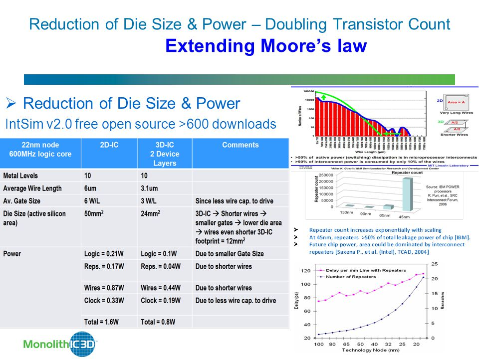 Reduction of Die Size & Power – Doubling Transistor Count Extending Moore's law  Reduction of Die Size & Power IntSim v2.0 free open source >600 downloads