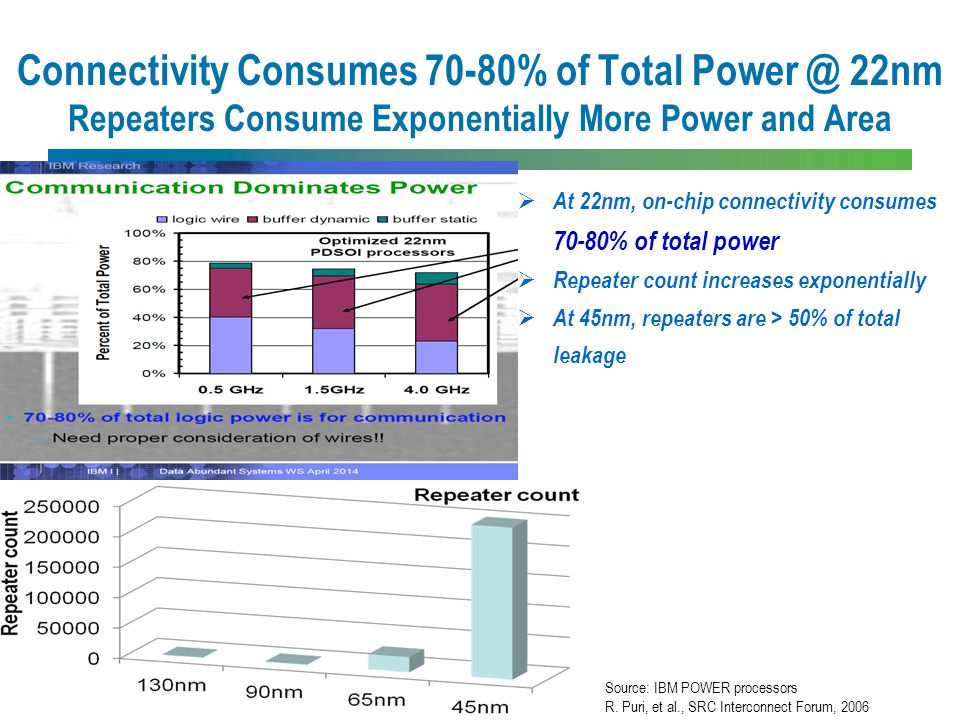 Connectivity Consumes 70-80% of Total Power @ 22nm Repeaters Consume Exponentially More Power and Area MonolithIC 3D  Inc.