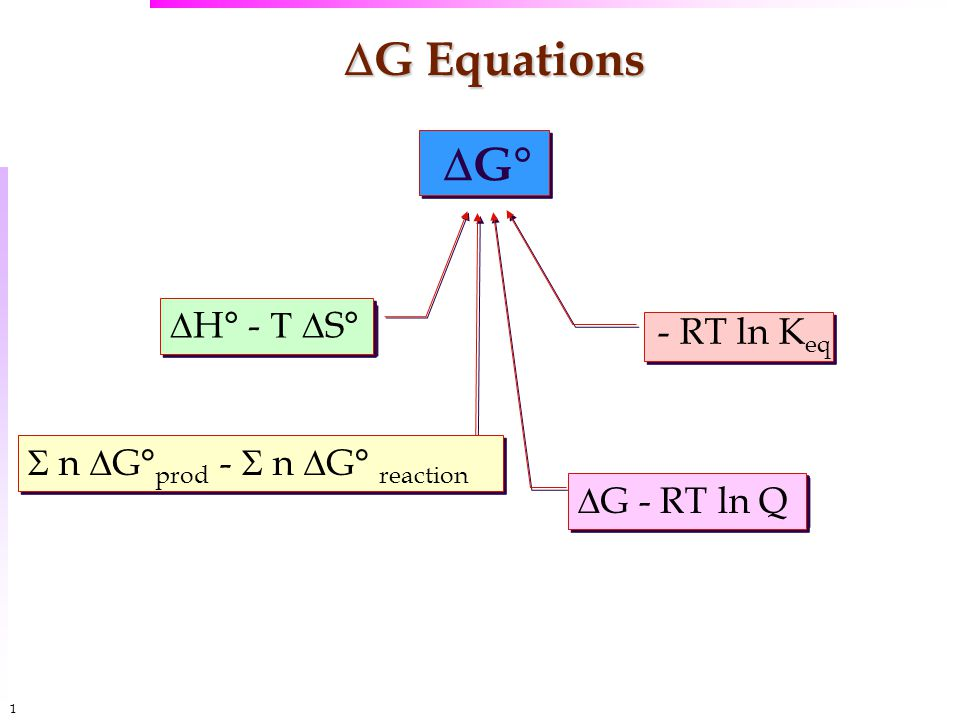 1616  G Equations  G°  n  G° prod -  n  G° reaction  H° -   S° - RT ln K eq  G - RT ln Q