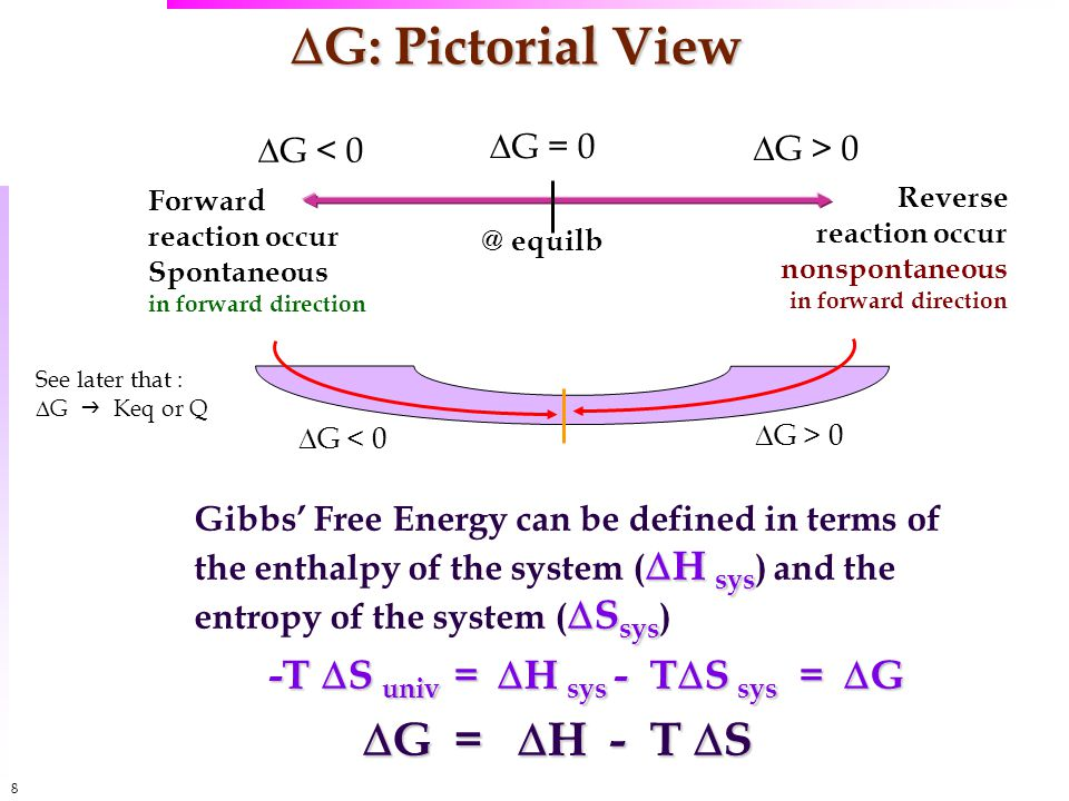 8  G: Pictorial View  H sys  S sys Gibbs' Free Energy can be defined in terms of the enthalpy of the system (  H sys ) and the entropy of the system (  S sys ) -T  S univ =  H sys - T  S sys =  G  G =  H - T  S  G < 0  G > 0  G = 0 @ equilb Forward reaction occur Spontaneous in forward direction Reverse reaction occur nonspontaneous in forward direction  G < 0  G > 0 See later that :  G  Keq or Q